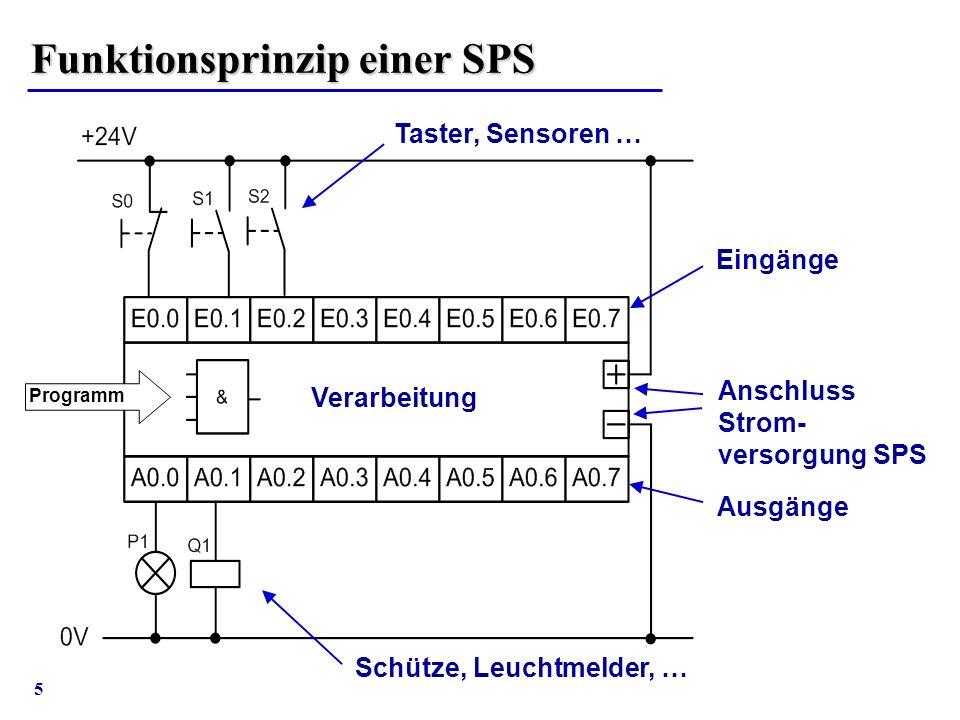 5 Funktionsprinzip einer SPS Programm Eingänge Ausgänge Taster, Sensoren … Anschluss Strom- versorgung SPS Schütze, Leuchtmelder, … Verarbeitung