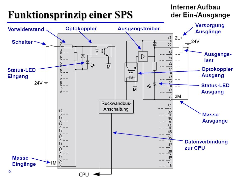 6 Interner Aufbau der Ein-/Ausgänge Funktionsprinzip einer SPS Status-LED Eingang Status-LED Ausgang Ausgangs- last Masse Ausgänge Optokoppler Masse E