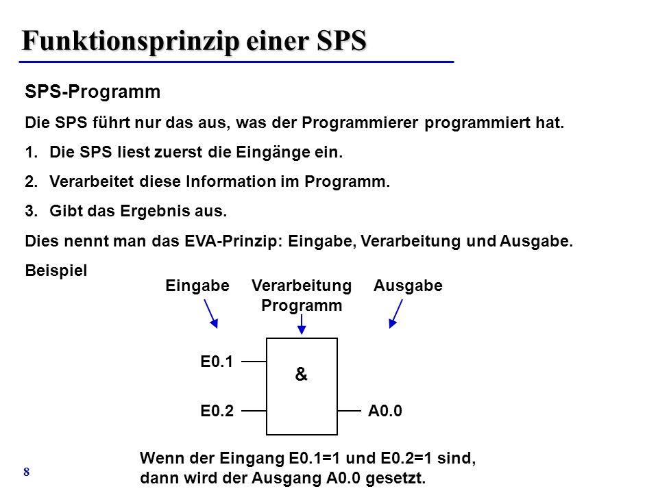 8 Funktionsprinzip einer SPS SPS-Programm Die SPS führt nur das aus, was der Programmierer programmiert hat. 1.Die SPS liest zuerst die Eingänge ein.