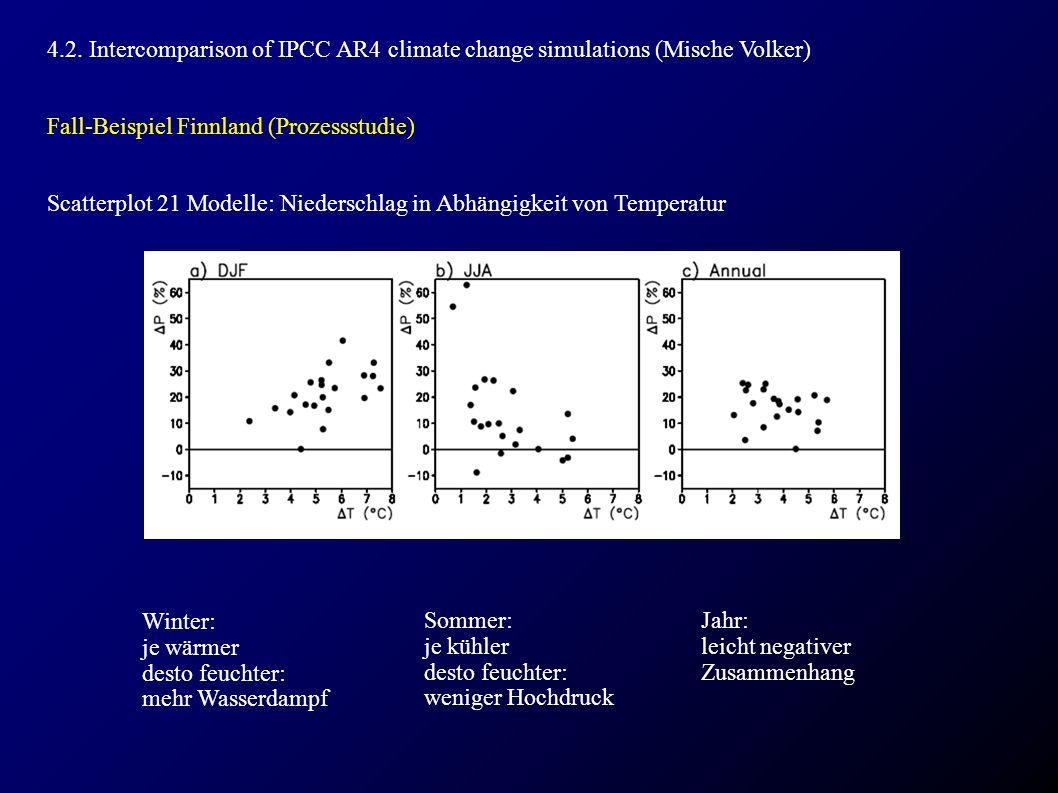 4.2. Intercomparison of IPCC AR4 climate change simulations (Mische Volker) Fall-Beispiel Finnland (Prozessstudie) Scatterplot 21 Modelle: Niederschla