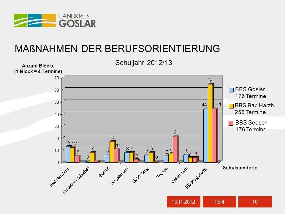 13.11.201210 FB 4 MAßNAHMEN DER BERUFSORIENTIERUNG Anzahl Blöcke (1 Block = 4 Termine) Schulstandorte BBS Goslar 176 Termine BBS Bad Harzb.