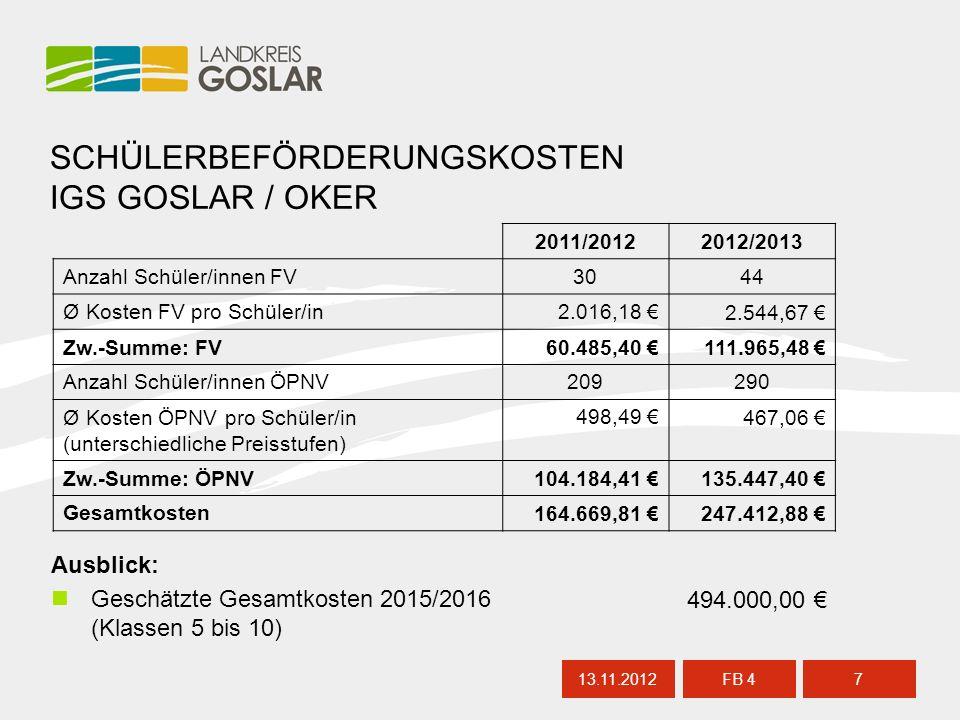 13.11.20127 FB 4 SCHÜLERBEFÖRDERUNGSKOSTEN IGS GOSLAR / OKER Ausblick: Geschätzte Gesamtkosten 2015/2016 (Klassen 5 bis 10) 494.000,00 € 2011/20122012/2013 Anzahl Schüler/innen FV3044 Ø Kosten FV pro Schüler/in2.016,18 €2.544,67 € Zw.-Summe: FV60.485,40 €111.965,48 € Anzahl Schüler/innen ÖPNV209290 Ø Kosten ÖPNV pro Schüler/in (unterschiedliche Preisstufen) 498,49 €467,06 € Zw.-Summe: ÖPNV104.184,41 €135.447,40 € Gesamtkosten164.669,81 €247.412,88 €