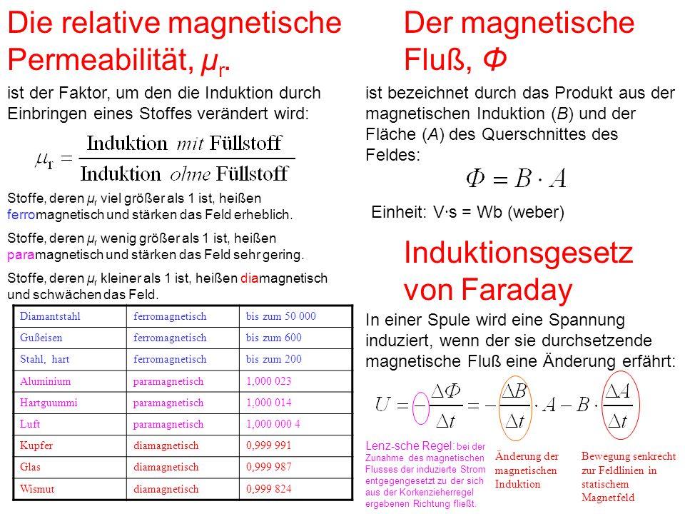 Der magnetische Fluß, Φ Die relative magnetische Permeabilität, μ r.