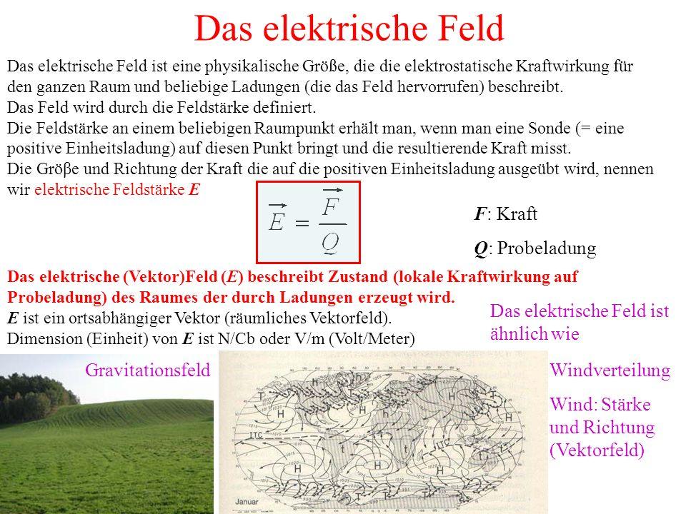 Das elektrische Feld Windverteilung Wind: Stärke und Richtung (Vektorfeld) Das elektrische Feld ist eine physikalische Größe, die die elektrostatische Kraftwirkung für den ganzen Raum und beliebige Ladungen (die das Feld hervorrufen) beschreibt.