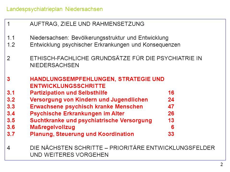 Landespsychiatrieplan Niedersachsen 2 1 AUFTRAG, ZIELE UND RAHMENSETZUNG 1.1 Niedersachsen: Bevölkerungsstruktur und Entwicklung 1.2 Entwicklung psychischer Erkrankungen und Konsequenzen 2 ETHISCH-FACHLICHE GRUNDSÄTZE FÜR DIE PSYCHIATRIE IN NIEDERSACHSEN 3 HANDLUNGSEMPFEHLUNGEN, STRATEGIE UND ENTWICKLUNGSSCHRITTE 3.1 Partizipation und Selbsthilfe 16 3.2 Versorgung von Kindern und Jugendlichen 24 3.3 Erwachsene psychisch kranke Menschen 47 3.4Psychische Erkrankungen im Alter 26 3.5 Suchtkranke und psychiatrische Versorgung 13 3.6 Maßregelvollzug 6 3.7 Planung, Steuerung und Koordination 33 4 DIE NÄCHSTEN SCHRITTE – PRIORITÄRE ENTWICKLUNGSFELDER UND WEITERES VORGEHEN