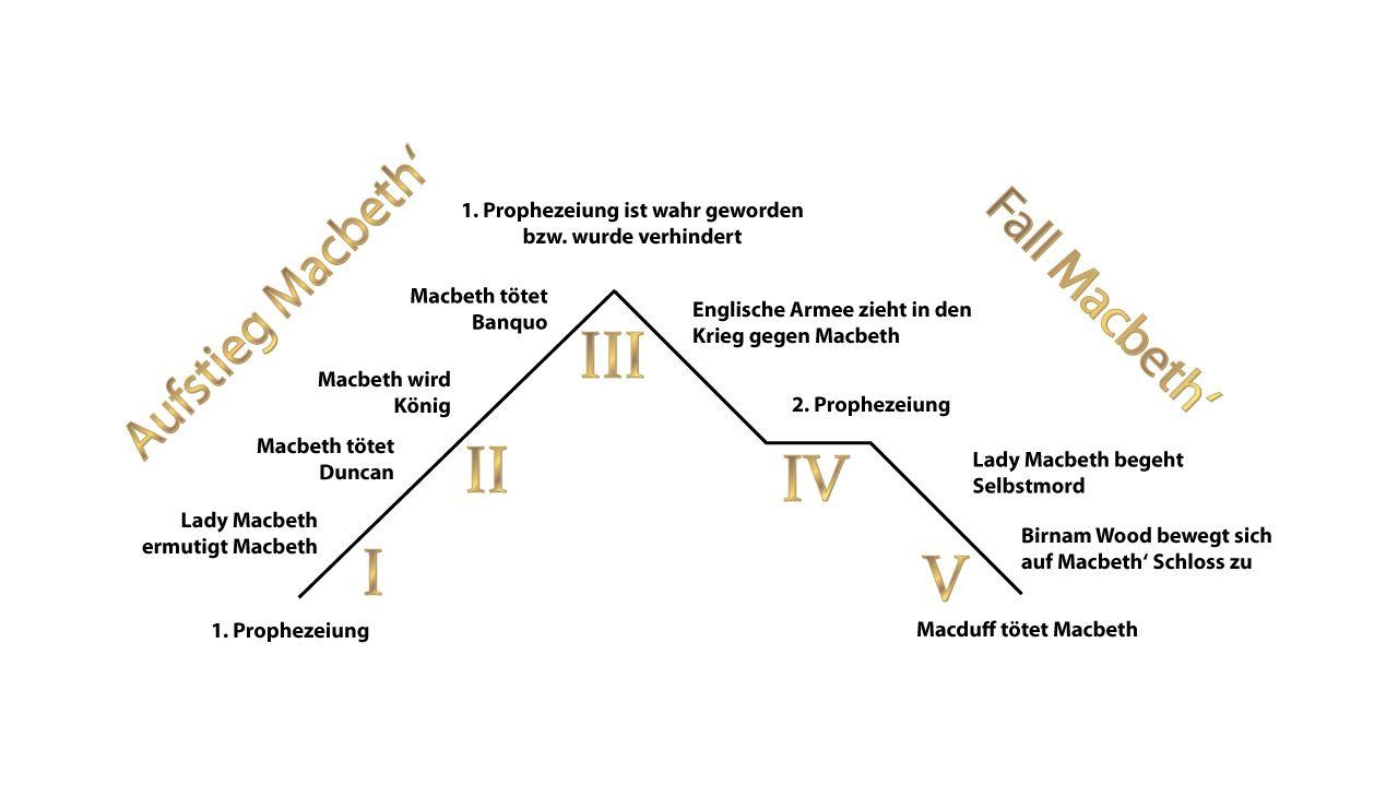 Rahmenhandlung und Binnenhandlung Wenn ein Erzähler von der Erzählerebene auf eine andere Handlungsebene wechselt, wechselt er von der Rahmenhandlung in die Binnenhandlung.