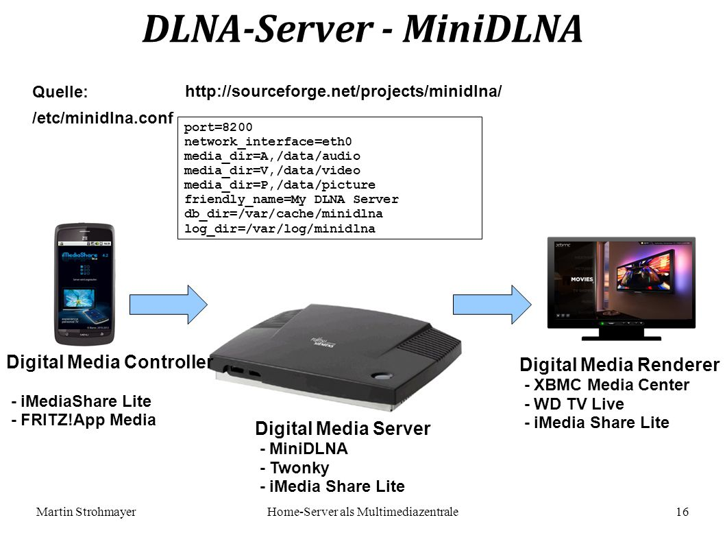 Martin StrohmayerHome-Server als Multimediazentrale 16 DLNA-Server - MiniDLNA Quelle: http://sourceforge.net/projects/minidlna/ port=8200 network_interface=eth0 media_dir=A,/data/audio media_dir=V,/data/video media_dir=P,/data/picture friendly_name=My DLNA Server db_dir=/var/cache/minidlna log_dir=/var/log/minidlna /etc/minidlna.conf Digital Media Server - MiniDLNA - Twonky - iMedia Share Lite Digital Media Renderer - XBMC Media Center - WD TV Live - iMedia Share Lite Digital Media Controller - iMediaShare Lite - FRITZ!App Media
