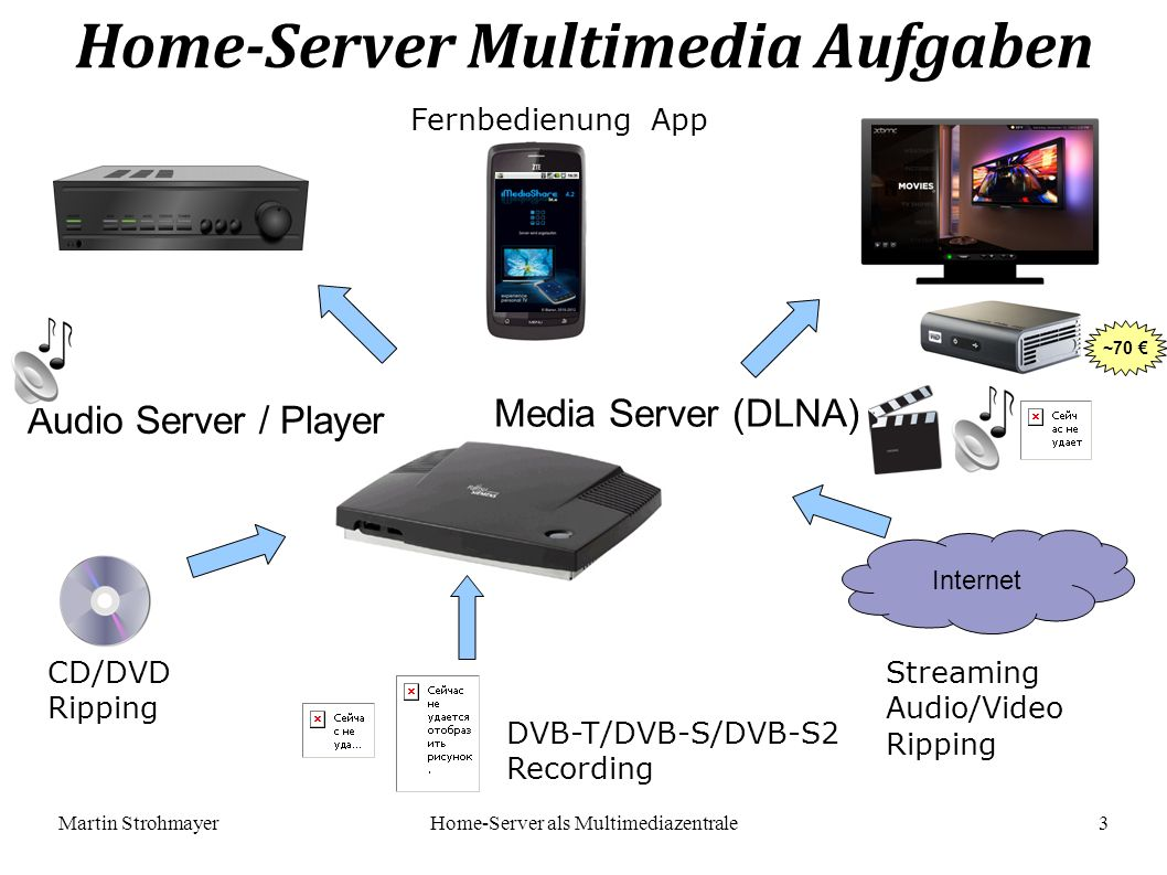 Martin StrohmayerHome-Server als Multimediazentrale 3 Home-Server Multimedia Aufgaben Internet Audio Server / Player Media Server (DLNA) DVB-T/DVB-S/DVB-S2 Recording CD/DVD Ripping Streaming Audio/Video Ripping Fernbedienung App ~70 €