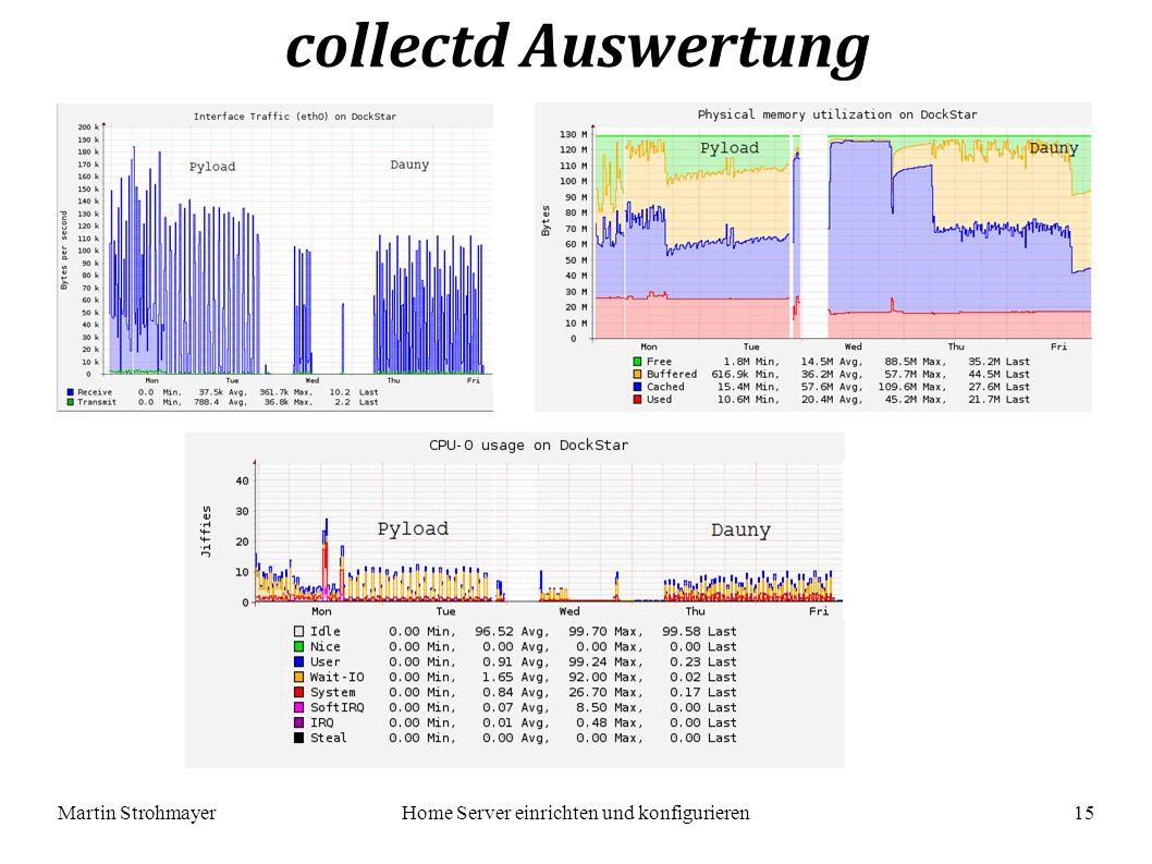 Martin StrohmayerHome Server einrichten und konfigurieren 15 collectd Auswertung