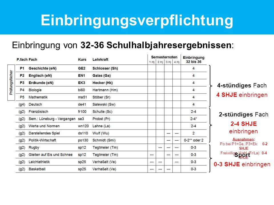Einbringung von 32-36 Schulhalbjahresergebnissen: 4-stündiges Fach 4 SHJE einbringen 2-stündiges Fach 2-4 SHJE einbringen Ausnahmen: Po bei P1=Ge, P3=Ek: 0-2 SHJE Freiwillige Wahl (Fr/La): 0-4 SHJE Sport 0-3 SHJE einbringen Einbringungsverpflichtung