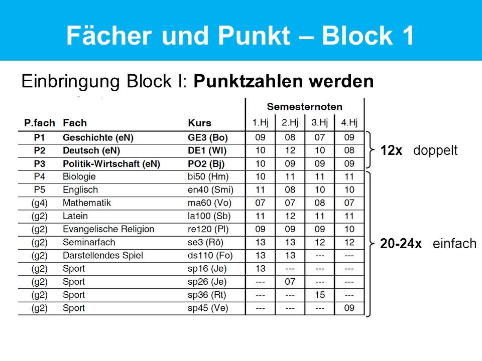 Einbringung Block I: Punktzahlen werden summiert Fächer und Punkt – Block 1 12x doppelt 20-24x einfach