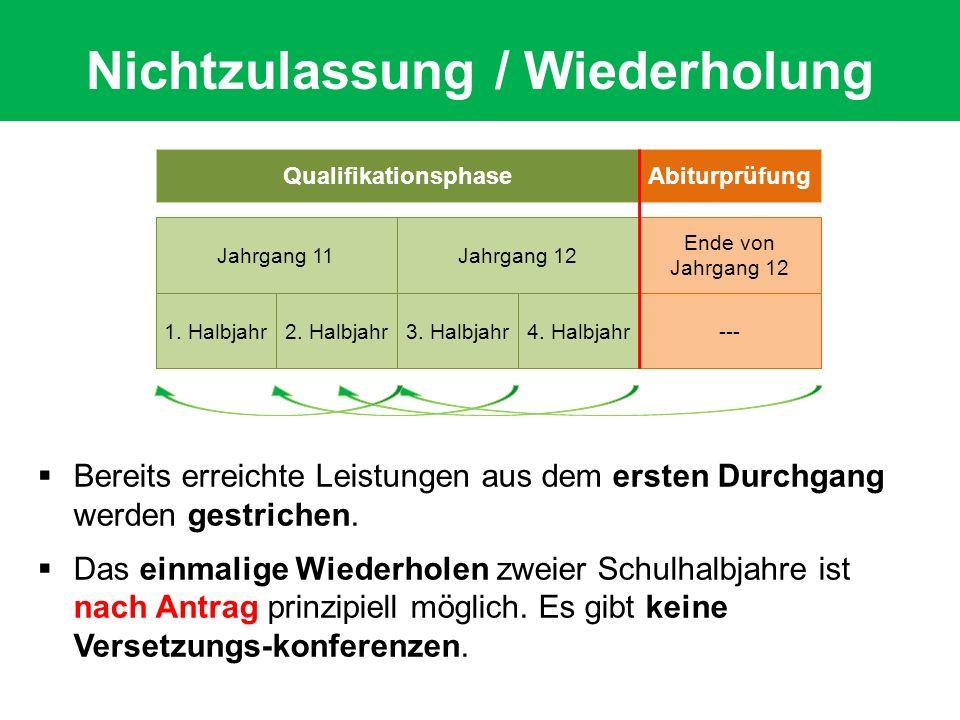 Qualifikationsphase Jahrgang 12 Abiturprüfung Jahrgang 11 Ende von Jahrgang 12 1. Halbjahr---2. Halbjahr3. Halbjahr4. Halbjahr  Bereits erreichte Lei