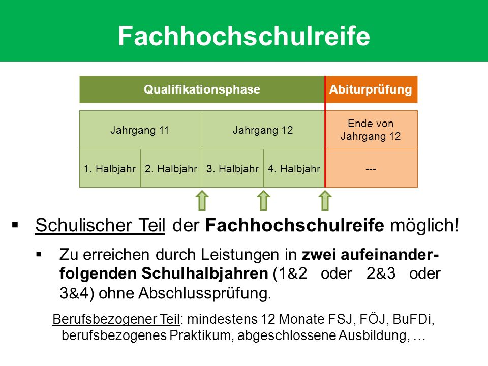 Qualifikationsphase Jahrgang 12 Abiturprüfung Jahrgang 11 Ende von Jahrgang 12 1. Halbjahr---2. Halbjahr3. Halbjahr4. Halbjahr  Schulischer Teil der