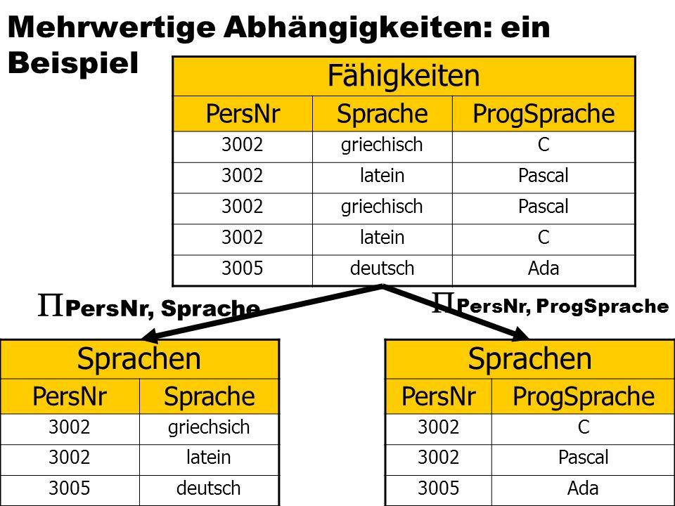 Mehrwertige Abhängigkeiten: ein Beispiel  Mehrwertige Abhängigkeiten dieser Relation:  {PersNr}  {Sprache} und  {PersNr}  {ProgSprache}  MVDs