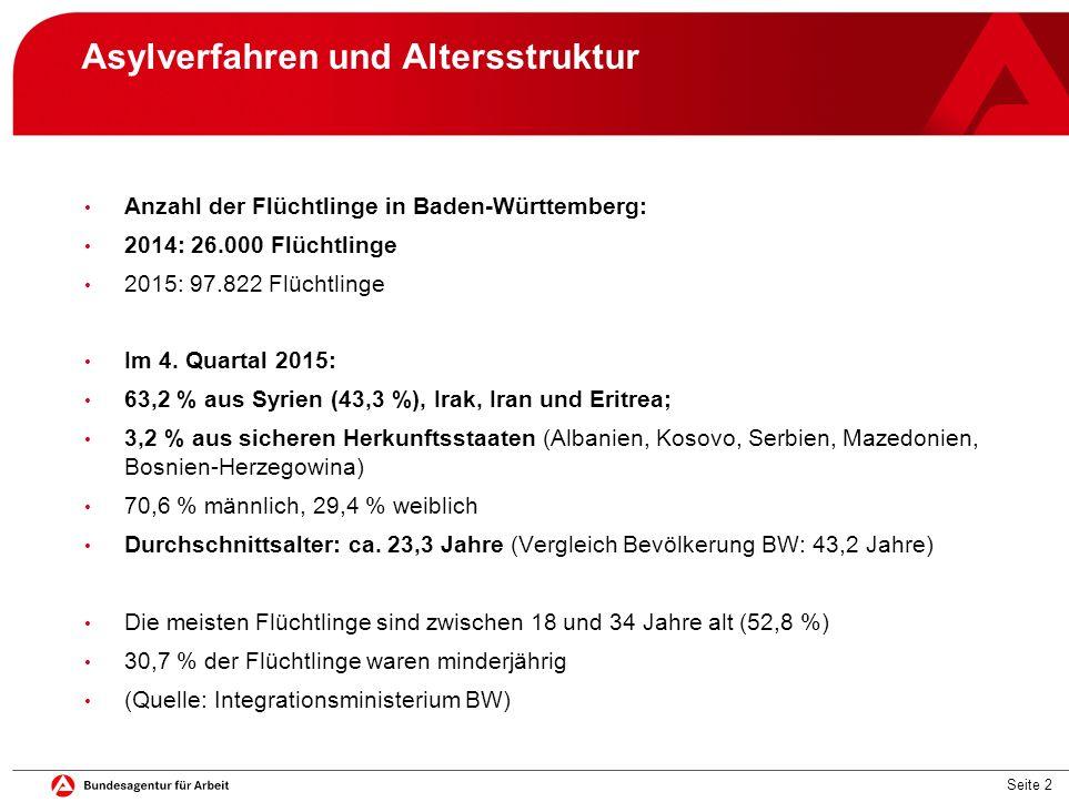 Seite 2 Asylverfahren und Altersstruktur Anzahl der Flüchtlinge in Baden-Württemberg: 2014: 26.000 Flüchtlinge 2015: 97.822 Flüchtlinge Im 4. Quartal