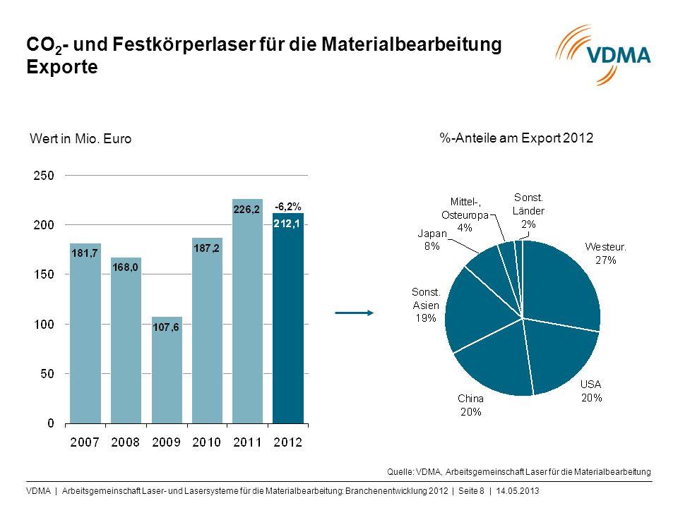 CO 2 - und Festkörperlaser für die Materialbearbeitung Exporte Quelle: VDMA, Arbeitsgemeinschaft Laser für die Materialbearbeitung Wert in Mio.