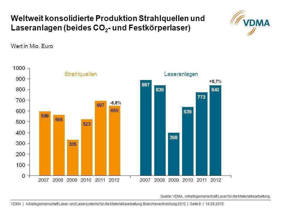 Weltweit konsolidierte Produktion Strahlquellen und Laseranlagen (beides CO 2 - und Festkörperlaser) Quelle: VDMA, Arbeitsgemeinschaft Laser für die Materialbearbeitung Wert in Mio.