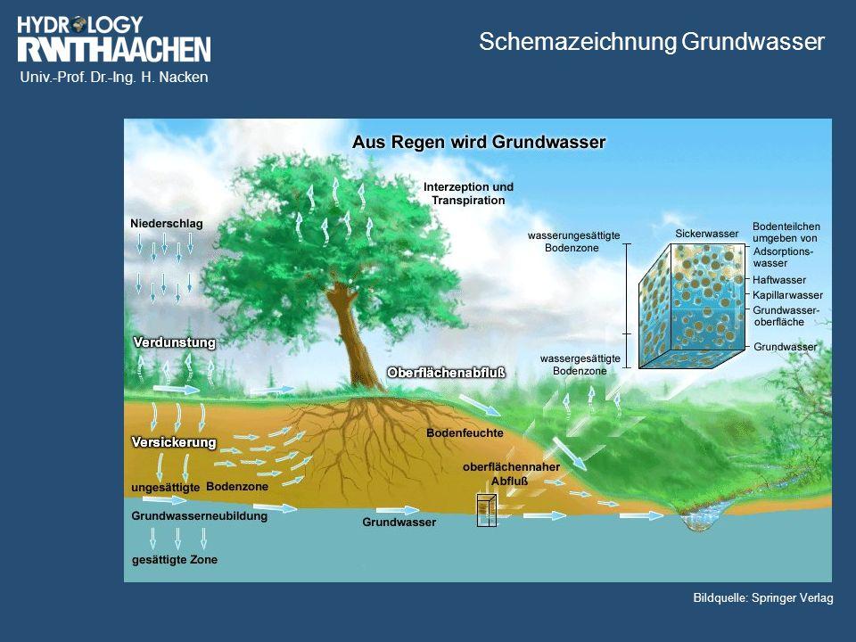 Univ.-Prof. Dr.-Ing. H. Nacken Bildquelle: Springer Verlag Schemazeichnung Grundwasser