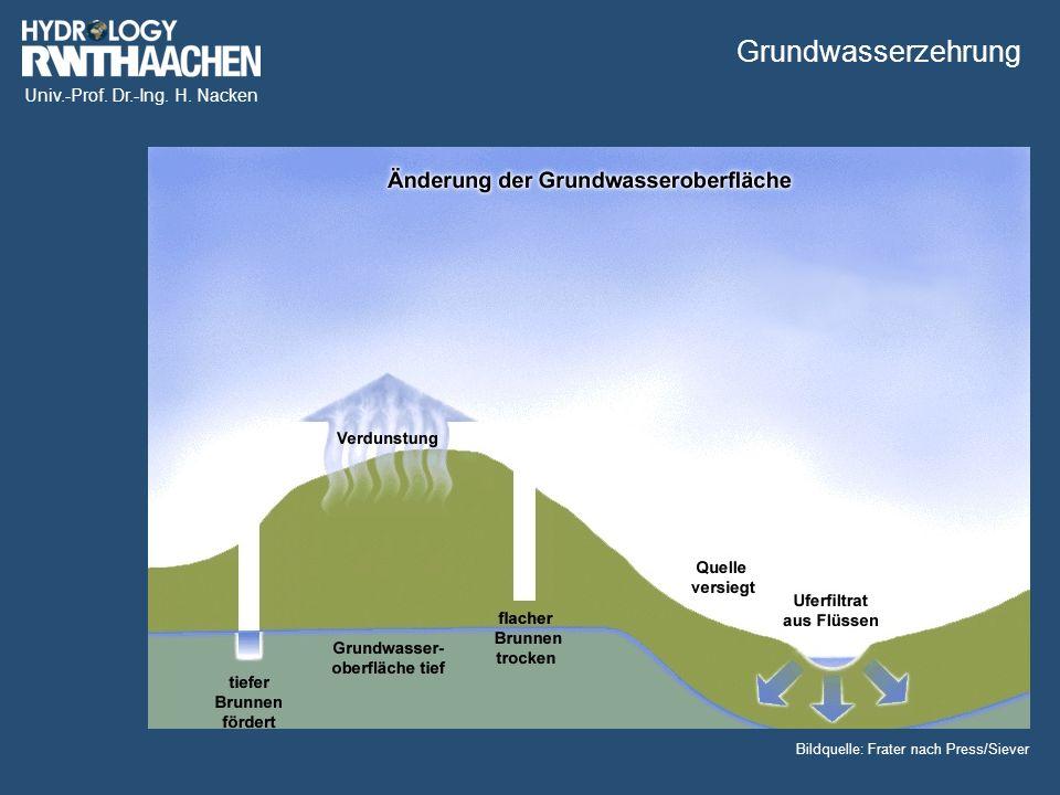 Univ.-Prof. Dr.-Ing. H. Nacken Bildquelle: Frater nach Press/Siever Grundwasserzehrung