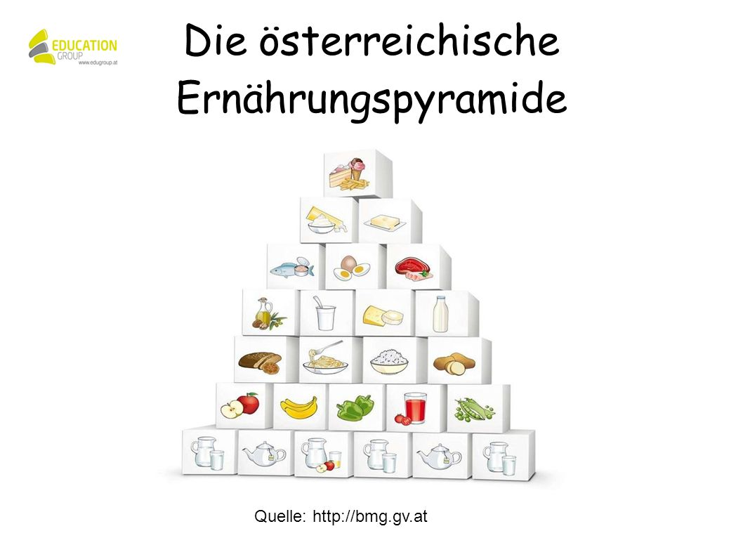 Quelle: http://bmg.gv.at Die österreichische Ernährungspyramide