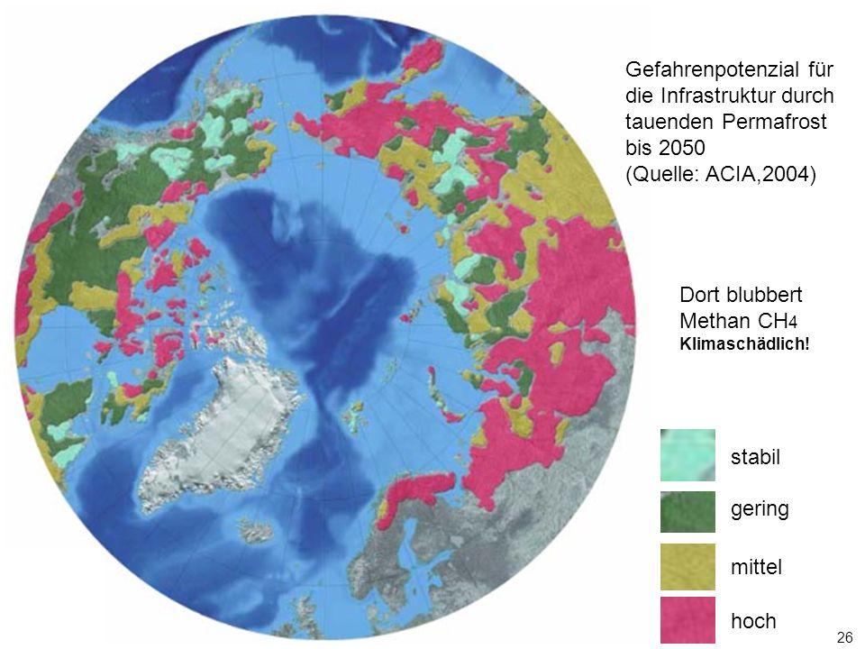 26 Gefahrenpotenzial für die Infrastruktur durch tauenden Permafrost bis 2050 (Quelle: ACIA,2004) stabil gering mittel hoch Dort blubbert Methan CH 4 Klimaschädlich!