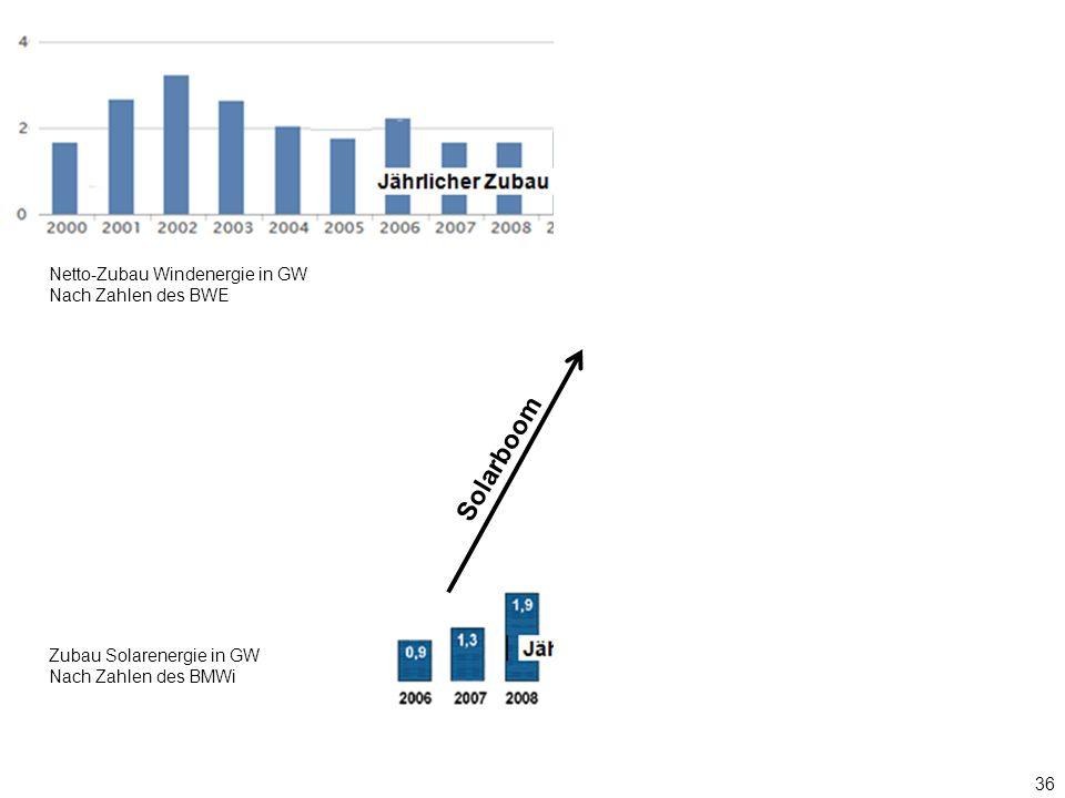 36 Nach Zahlen des BMWi Zubau Solarenergie in GW Nach Zahlen des BMWi Netto-Zubau Windenergie in GW Nach Zahlen des BWE Solarboom