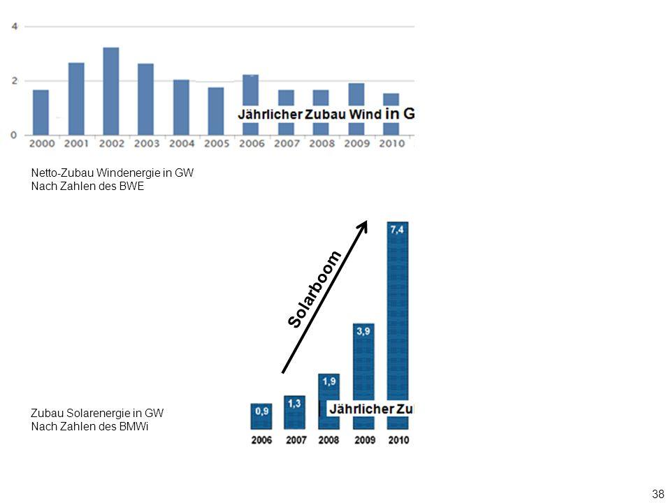 38 Nach Zahlen des BMWi Zubau Solarenergie in GW Nach Zahlen des BMWi Netto-Zubau Windenergie in GW Nach Zahlen des BWE Solarboom