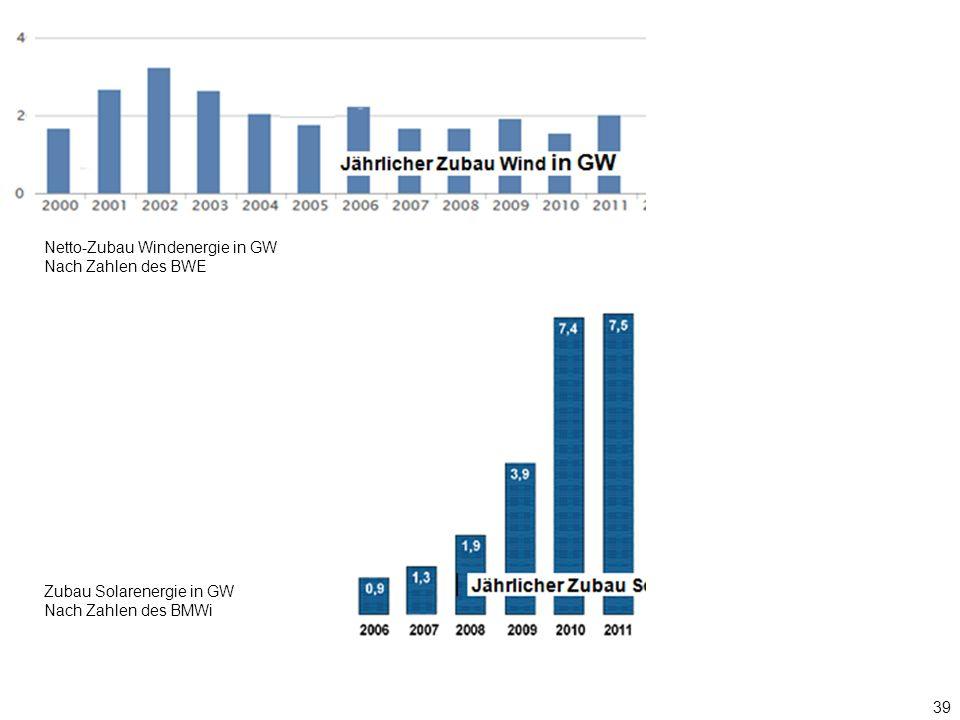 39 Nach Zahlen des BMWi Zubau Solarenergie in GW Nach Zahlen des BMWi Netto-Zubau Windenergie in GW Nach Zahlen des BWE