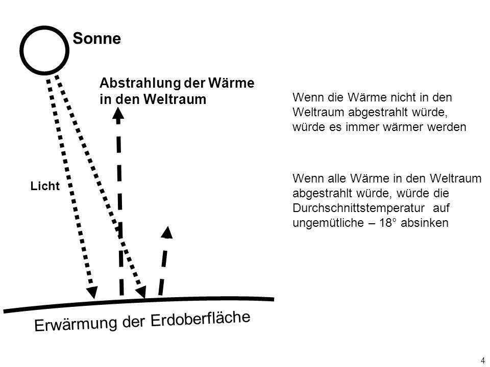 35 Nach Zahlen des BMWi Zubau Solarenergie in GW Nach Zahlen des BMWi Netto-Zubau Windenergie in GW Nach Zahlen des BWE Solarboom