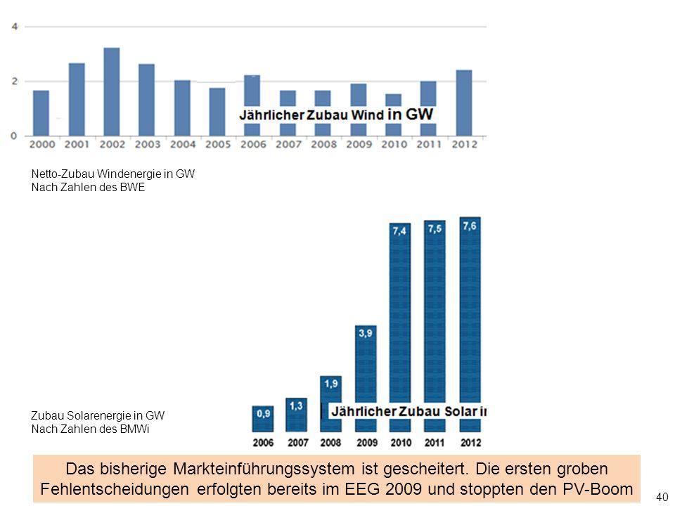 40 Nach Zahlen des BMWi Das bisherige Markteinführungssystem ist gescheitert. Die ersten groben Fehlentscheidungen erfolgten bereits im EEG 2009 und s