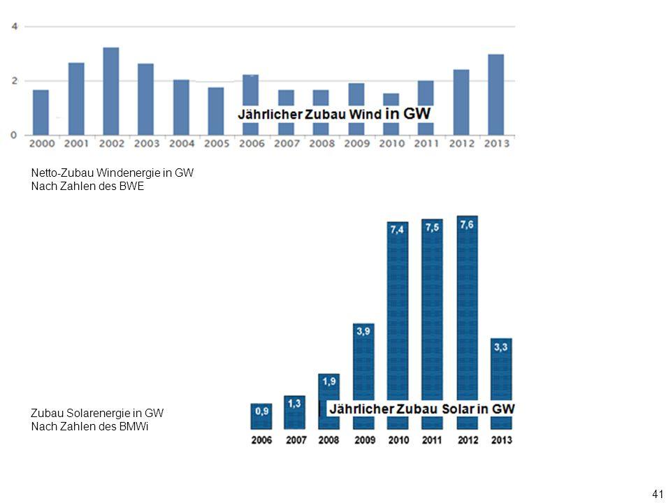 41 Nach Zahlen des BMWi Zubau Solarenergie in GW Nach Zahlen des BMWi Netto-Zubau Windenergie in GW Nach Zahlen des BWE