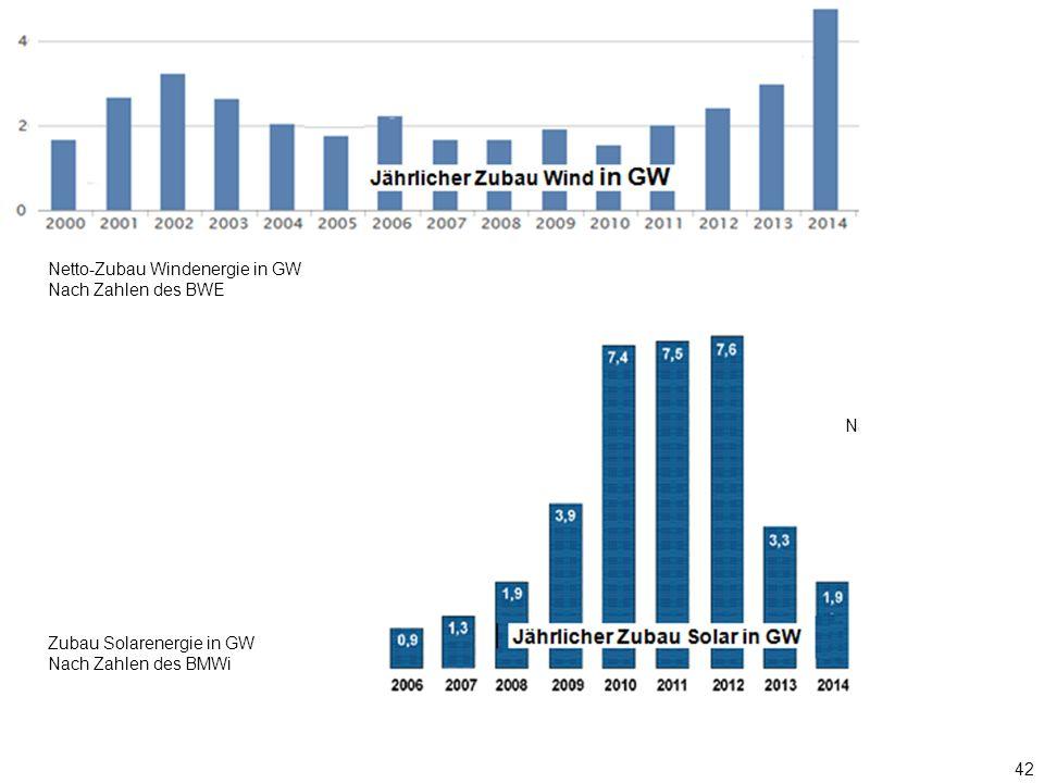 42 Nach Zahlen des BMWi Zubau Solarenergie in GW Nach Zahlen des BMWi Netto-Zubau Windenergie in GW Nach Zahlen des BWE