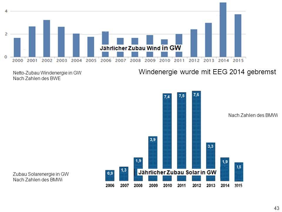 43 Nach Zahlen des BMWi Windenergie wurde mit EEG 2014 gebremst Zubau Solarenergie in GW Nach Zahlen des BMWi Netto-Zubau Windenergie in GW Nach Zahlen des BWE