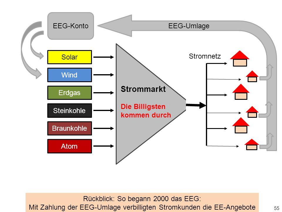 Solar Wind Erdgas Steinkohle Braunkohle Atom Stromnetz EEG-Konto EEG-Umlage 55 Rückblick: So begann 2000 das EEG: Mit Zahlung der EEG-Umlage verbilligten Stromkunden die EE-Angebote Strommarkt Die Billigsten kommen durch