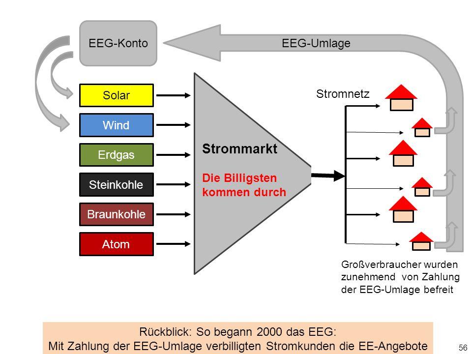 Solar Wind Erdgas Steinkohle Braunkohle Atom Stromnetz EEG-Konto EEG-Umlage 56 Rückblick: So begann 2000 das EEG: Mit Zahlung der EEG-Umlage verbilligten Stromkunden die EE-Angebote Großverbraucher wurden zunehmend von Zahlung der EEG-Umlage befreit Strommarkt Die Billigsten kommen durch