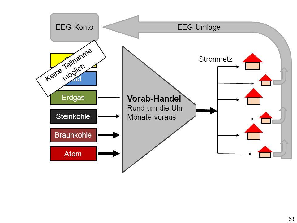 Solar Wind Erdgas Steinkohle Braunkohle Atom Vorab-Handel Rund um die Uhr Monate voraus Stromnetz EEG-Konto 58 Keine Teilnahme möglich EEG-Umlage