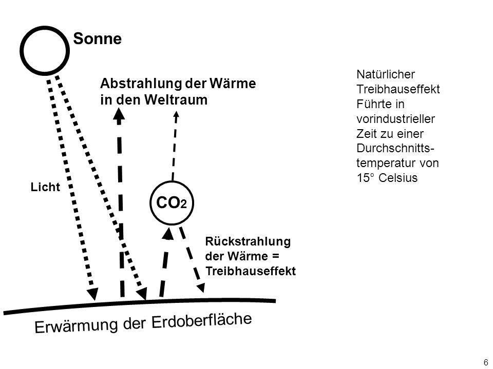 6 CO 2 Erwärmung der Erdoberfläche Sonne Licht Rückstrahlung der Wärme = Treibhauseffekt Abstrahlung der Wärme in den Weltraum Natürlicher Treibhausef