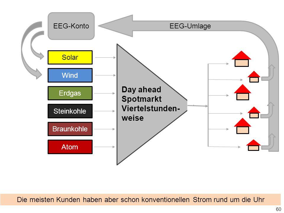 Die meisten Kunden haben aber schon konventionellen Strom rund um die Uhr Solar Wind Erdgas Steinkohle Braunkohle Atom EEG-Konto 60 EEG-Umlage Day ahe