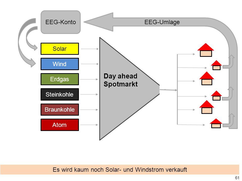 Es wird kaum noch Solar- und Windstrom verkauft Solar Wind Erdgas Steinkohle Braunkohle Atom Day ahead Spotmarkt EEG-Konto 61 EEG-Umlage