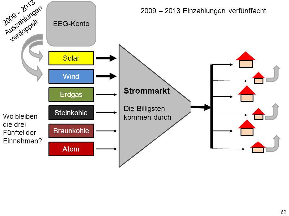 Solar Wind Erdgas Steinkohle Braunkohle Atom Strommarkt Die Billigsten kommen durch EEG-Konto 62 2009 - 2013 Auszahlungen verdoppelt 2009 – 2013 Einza