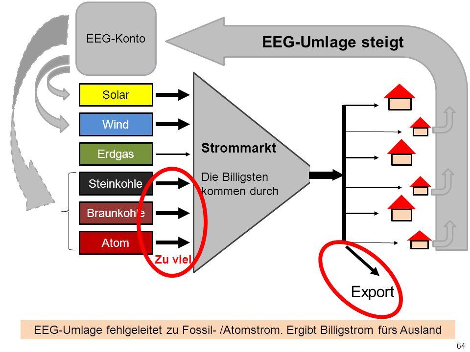Solar Wind Erdgas Steinkohle Braunkohle Atom Strommarkt Die Billigsten kommen durch EEG-Konto EEG-Umlage steigt Export 64 EEG-Umlage fehlgeleitet zu Fossil- /Atomstrom.
