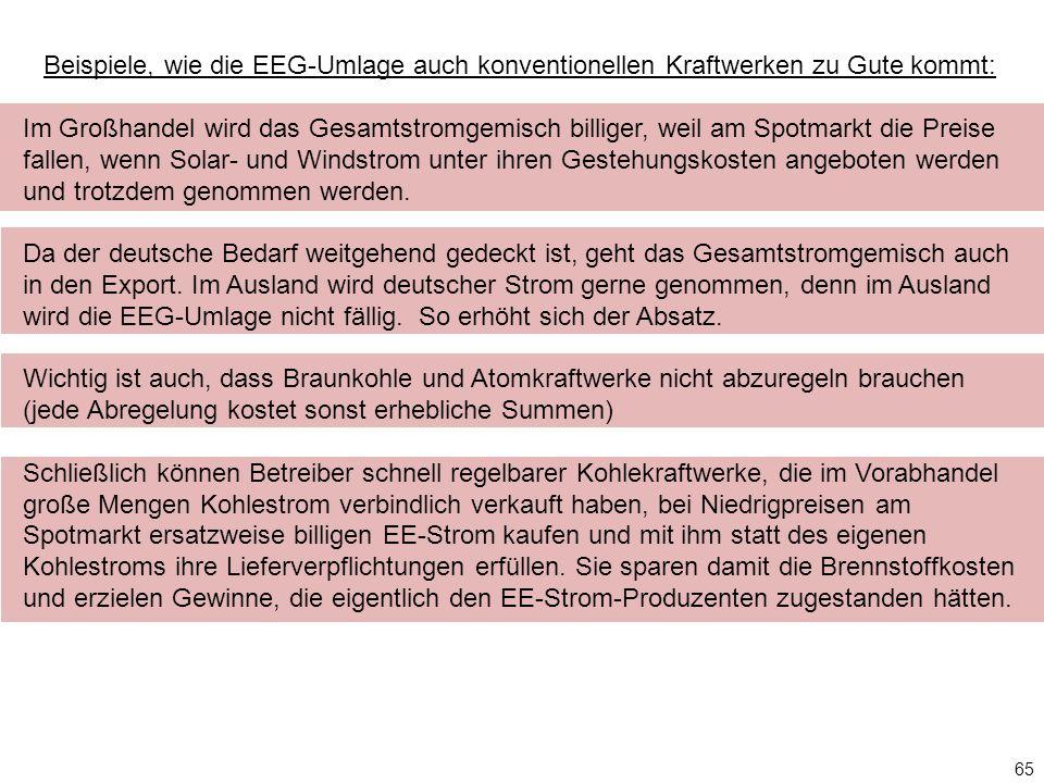 65 Beispiele, wie die EEG-Umlage auch konventionellen Kraftwerken zu Gute kommt: Im Großhandel wird das Gesamtstromgemisch billiger, weil am Spotmarkt die Preise fallen, wenn Solar- und Windstrom unter ihren Gestehungskosten angeboten werden und trotzdem genommen werden.