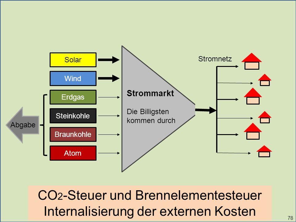 Solar Wind Erdgas Steinkohle Braunkohle Atom Strommarkt Die Billigsten kommen durch Stromnetz 78 Abgabe CO 2 -Steuer und Brennelementesteuer Internali