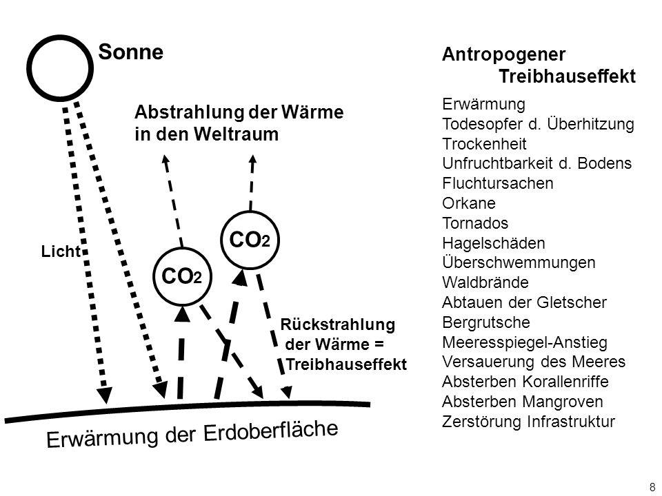 8 CO 2 Erwärmung der Erdoberfläche Sonne Licht Rückstrahlung der Wärme = Treibhauseffekt Abstrahlung der Wärme in den Weltraum Antropogener Treibhause