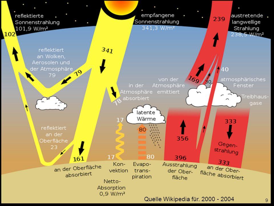 Die meisten Kunden haben aber schon konventionellen Strom rund um die Uhr Solar Wind Erdgas Steinkohle Braunkohle Atom EEG-Konto 60 EEG-Umlage Day ahead Spotmarkt Viertelstunden- weise