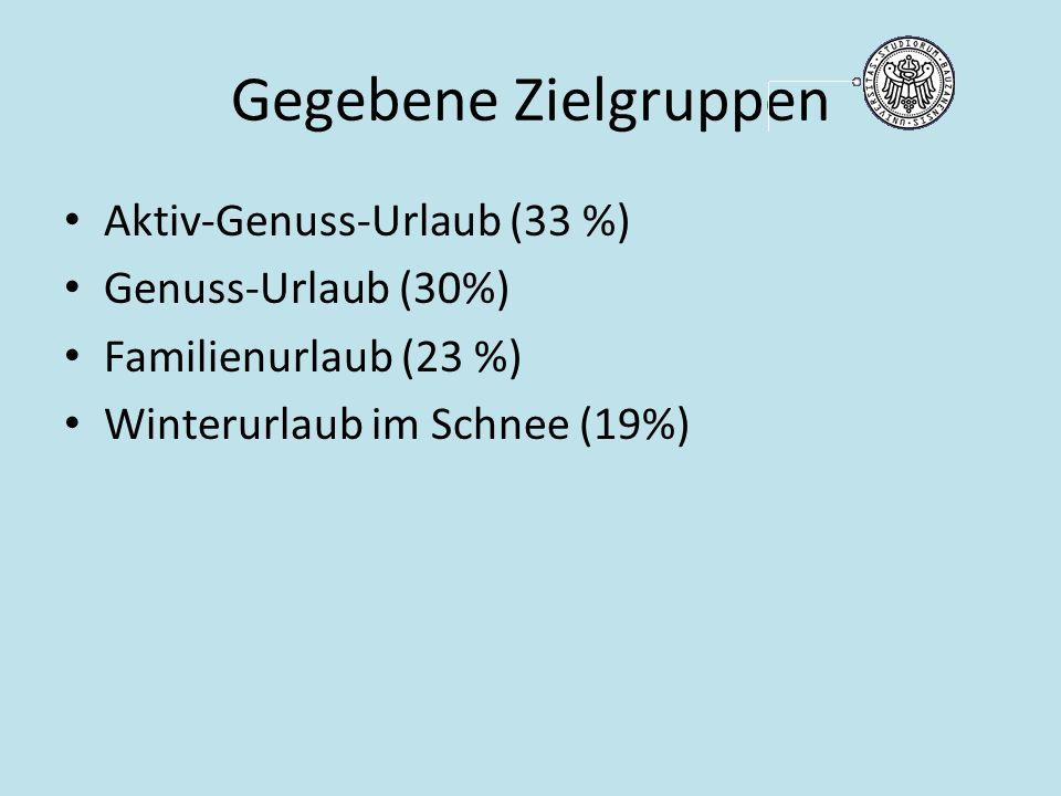Gegebene Zielgruppen Aktiv-Genuss-Urlaub (33 %) Genuss-Urlaub (30%) Familienurlaub (23 %) Winterurlaub im Schnee (19%)