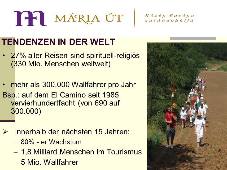 TENDENZEN IN DER WELT 27% aller Reisen sind spirituell-religiös (330 Mio.