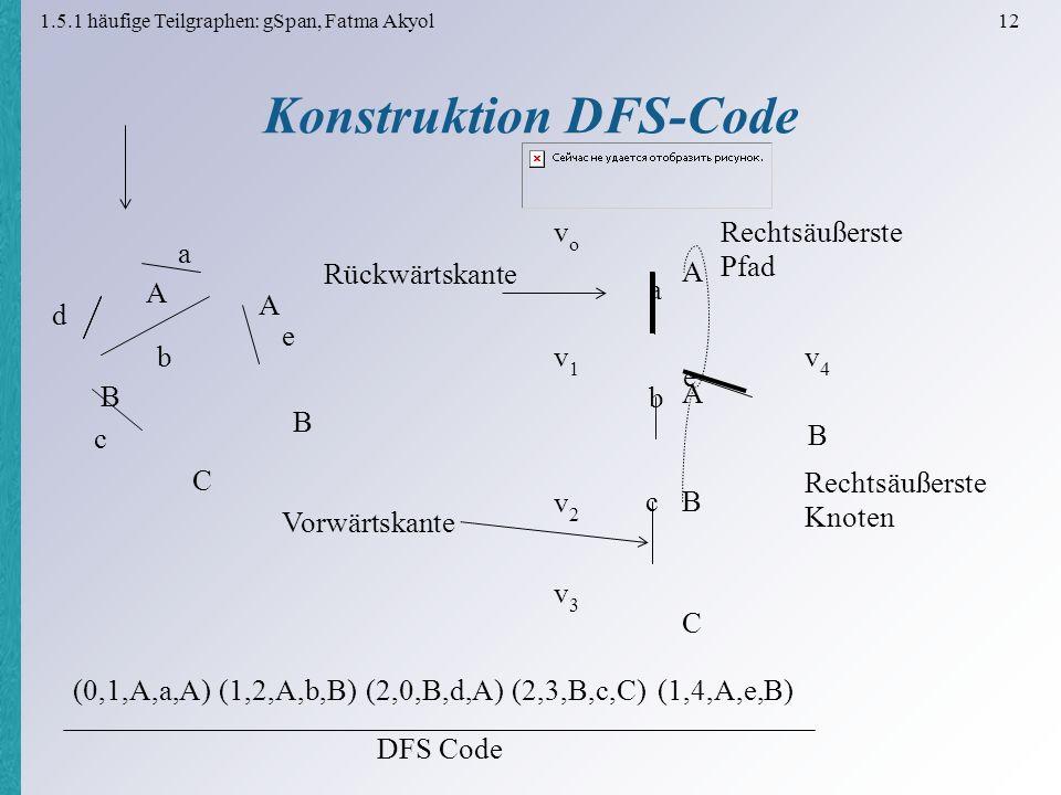 1.5.1 häufige Teilgraphen: gSpan, Fatma Akyol 12 Konstruktion DFS-Code B A C A B A vovo A a v1v1 B b v2v2 C c v3v3 B e v4v4 (0,1,A,a,A)(1,2,A,b,B)(2,0,B,d,A)(2,3,B,c,C)(1,4,A,e,B) Rechtsäußerste Pfad Rechtsäußerste Knoten DFS Code Vorwärtskante Rückwärtskante a b c d e