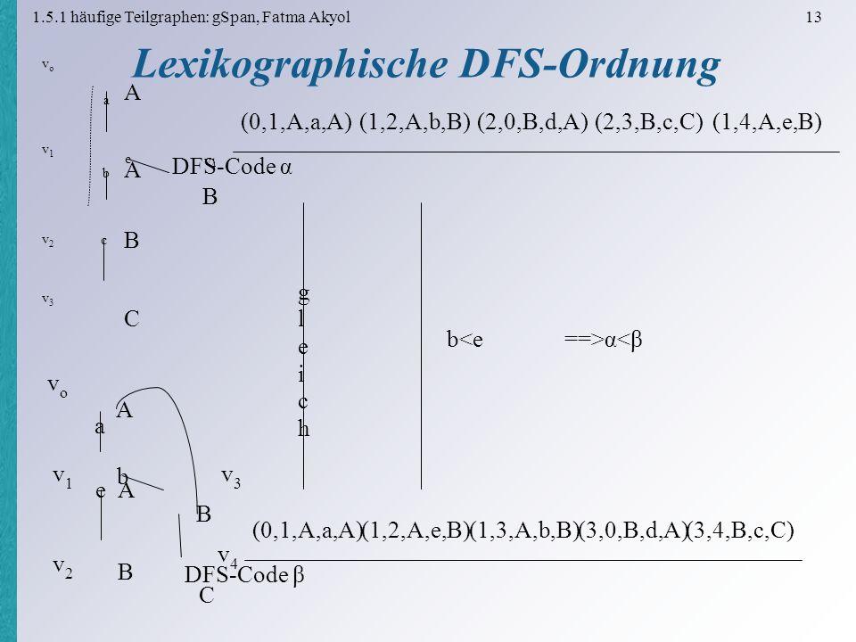 1.5.1 häufige Teilgraphen: gSpan, Fatma Akyol 13 Lexikographische DFS-Ordnung (0,1,A,a,A)(1,2,A,b,B)(2,0,B,d,A)(2,3,B,c,C)(1,4,A,e,B) DFS-Code α A vovo A a v1v1 B b v2v2 C c v3v3 B e v4v4 (0,1,A,a,A)(1,2,A,e,B)(1,3,A,b,B)(3,0,B,d,A)(3,4,B,c,C) DFS-Code β gleichgleich ==>α<β vovo A A a v1v1 B e v2v2 v3v3 B b v4v4 C b<e