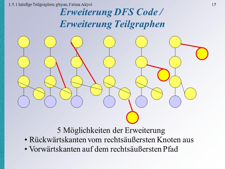 1.5.1 häufige Teilgraphen: gSpan, Fatma Akyol 15 Erweiterung DFS Code / Erweiterung Teilgraphen 5 Möglichkeiten der Erweiterung Rückwärtskanten vom rechtsäußersten Knoten aus Vorwärtskanten auf dem rechtsäußersten Pfad